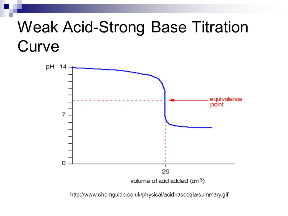 lab 4 weak acid unknown Solid unknown acid ph meter  in this lab we will be performing a strong base vs a weak acid  what is the ka of the weak acid based on your best trial 4.