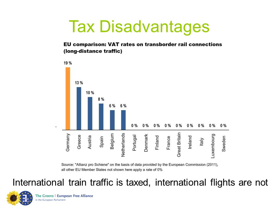 International train traffic is taxed, international flights are not
