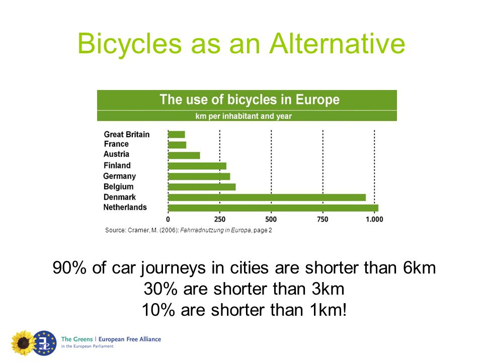 Bicycles as an Alternative