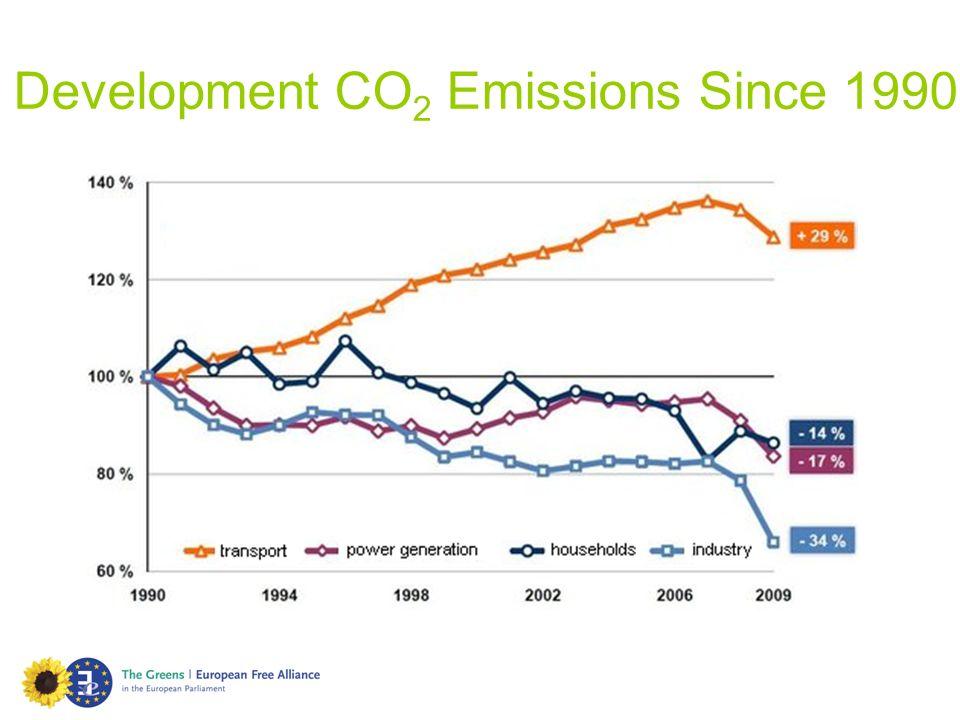 Development CO2 Emissions Since 1990