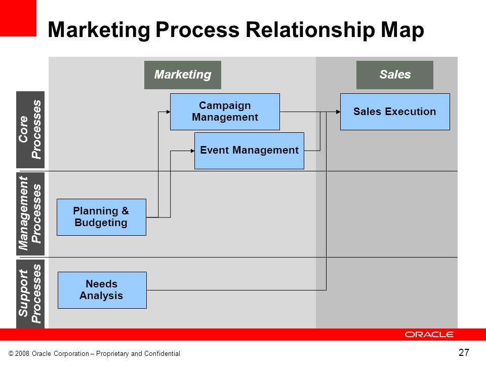relationship of marketing sales and operation
