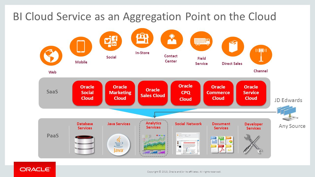 BI Cloud Service as an Aggregation Point on the Cloud