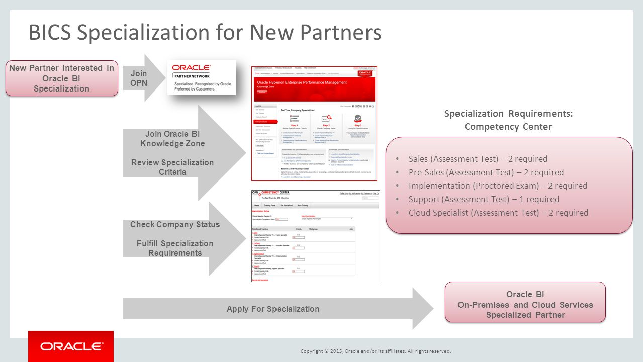 BICS Specialization for New Partners