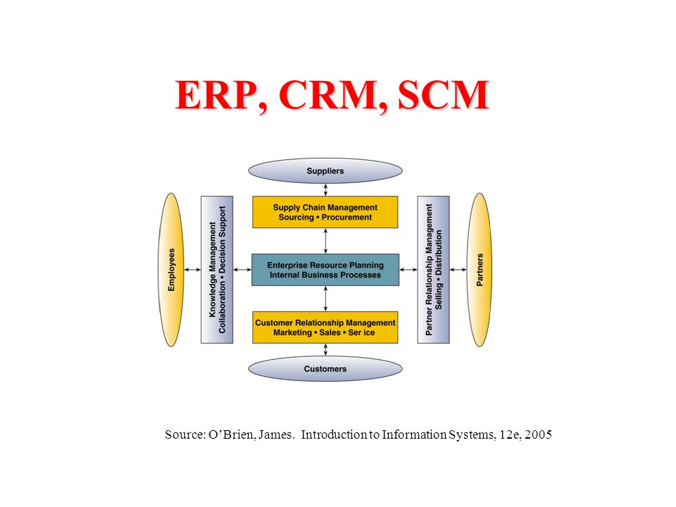information systems in scm and erp