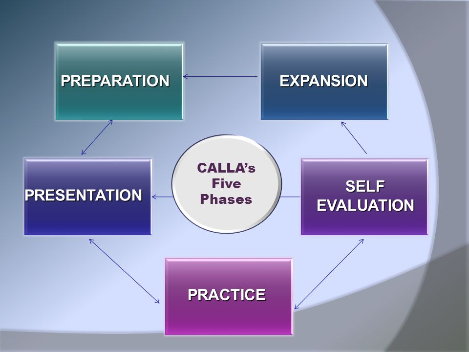 PREPARATION EXPANSION PRESENTATION SELF EVALUATION PRACTICE