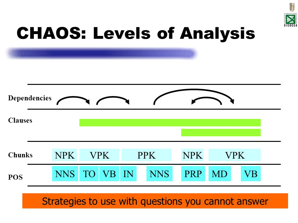 CHAOS: Levels of Analysis