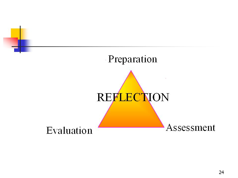 Reflection is a new term added to the assessment and evaluation process.