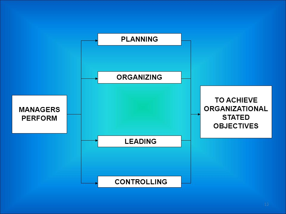 TO ACHIEVE ORGANIZATIONAL STATED OBJECTIVES