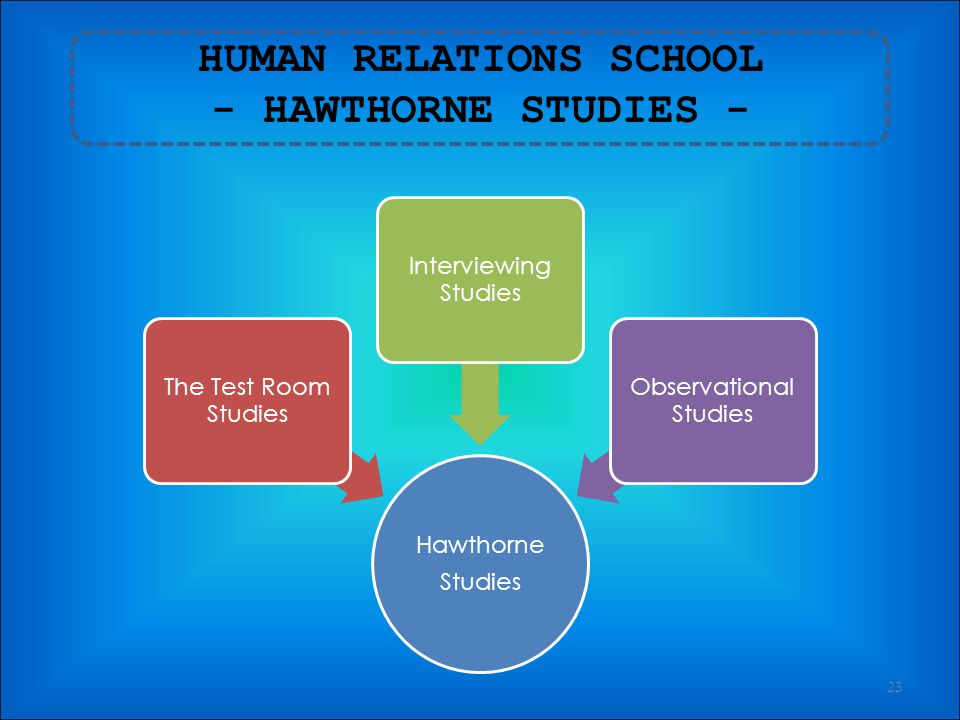 HUMAN RELATIONS SCHOOL - HAWTHORNE STUDIES -