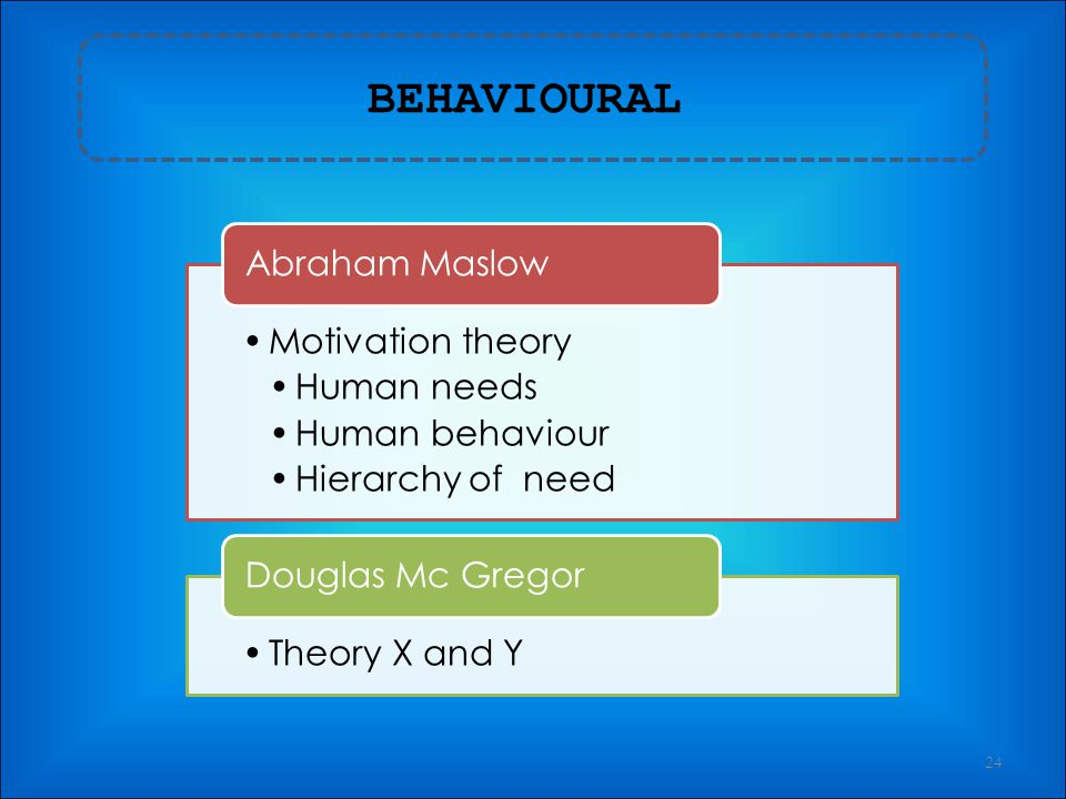 BEHAVIOURAL Motivation theory Human needs Human behaviour