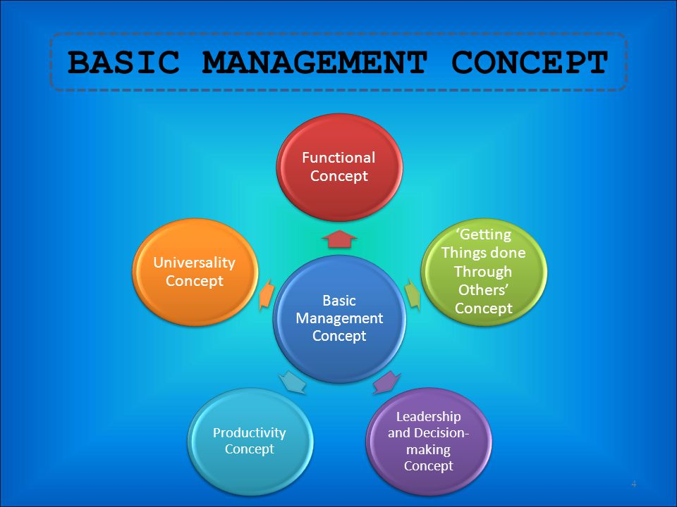 BASIC MANAGEMENT CONCEPT