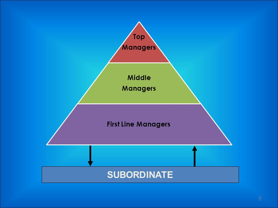 Top Managers Middle First Line Managers SUBORDINATE