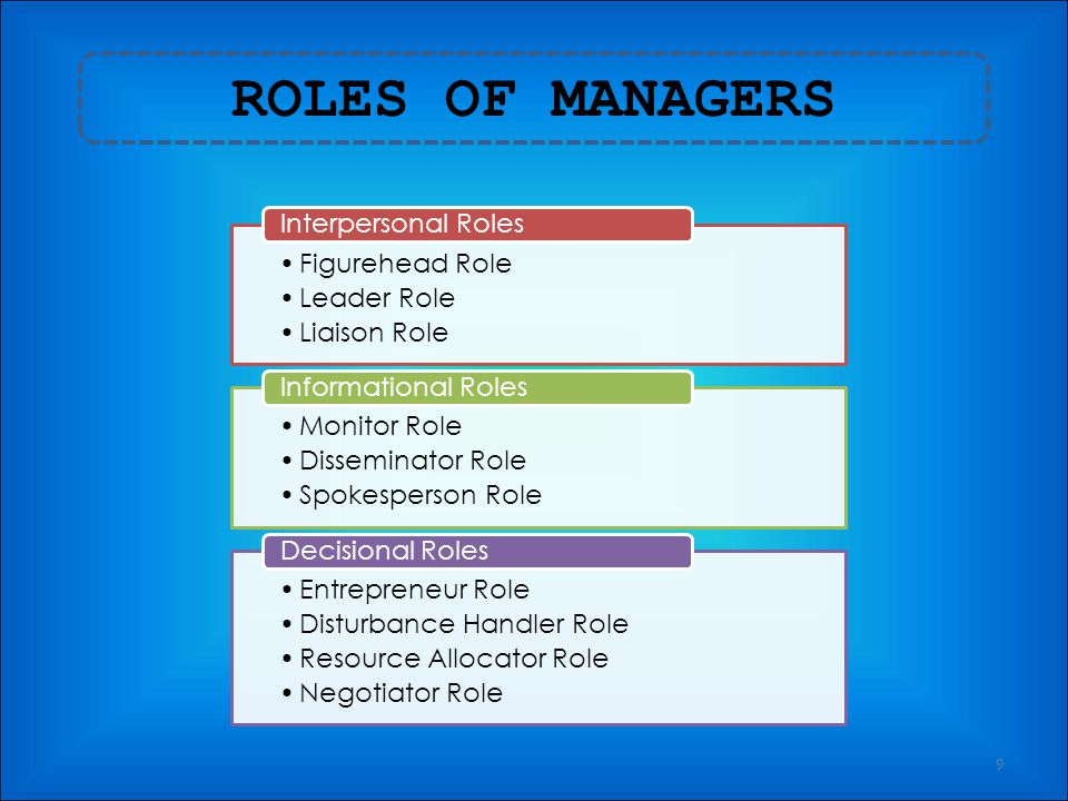 ROLES OF MANAGERS Figurehead Role Leader Role Liaison Role