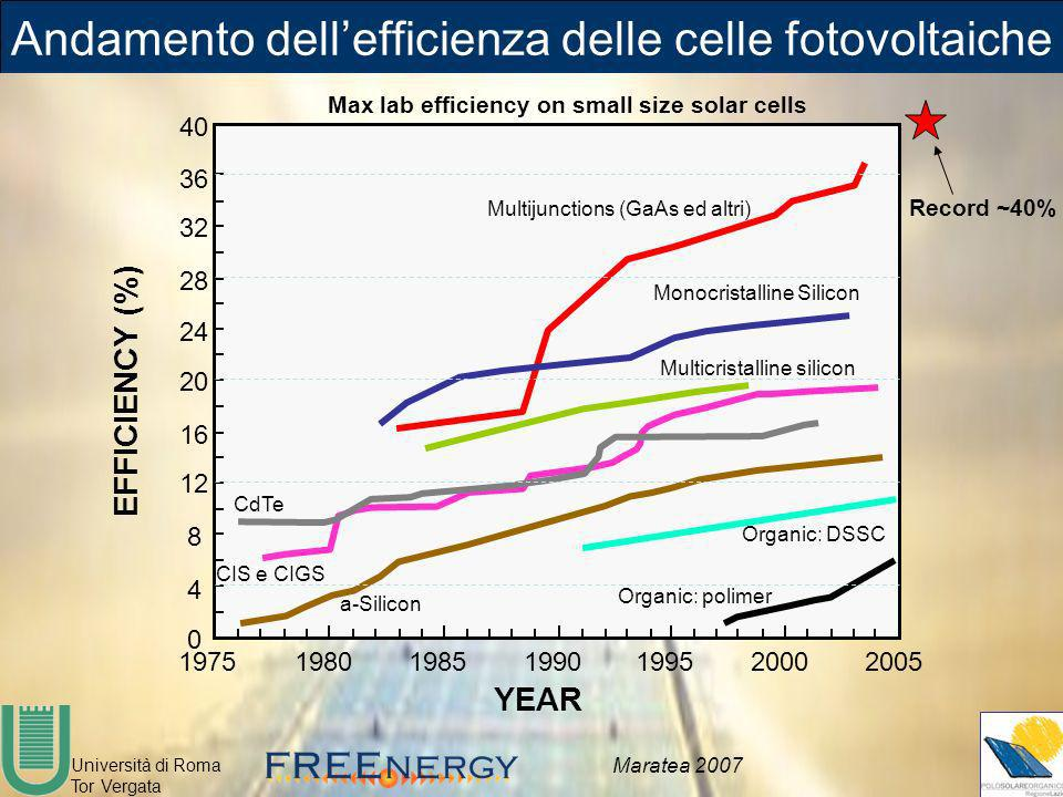 Andamento dell'efficienza delle celle fotovoltaiche
