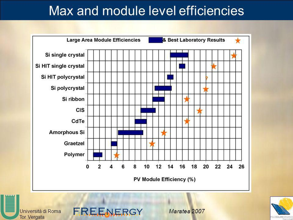 Max and module level efficiencies