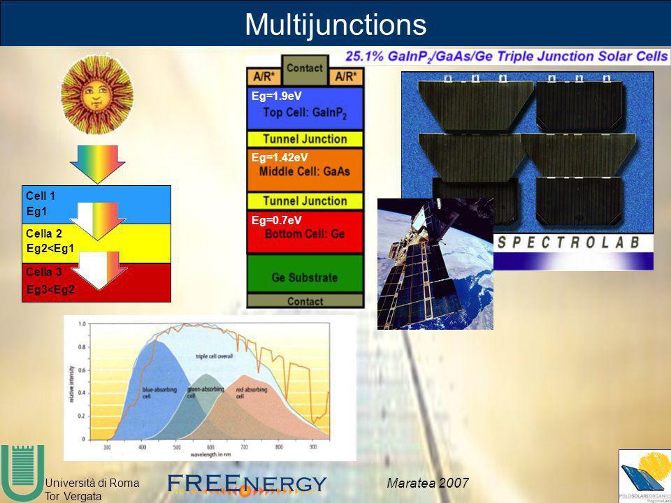 Multijunctions Eg=1.9eV Eg=1.42eV Cell 1 Eg1 Eg=0.7eV Cella 2