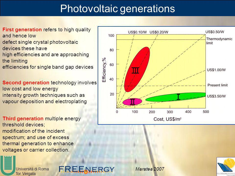 Photovoltaic generations