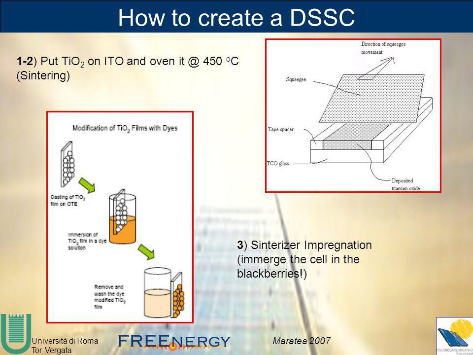 How to create a DSSC 1-2) Put TiO2 on ITO and oven it @ 450 oC (Sintering) 3) Sinterizer Impregnation (immerge the cell in the blackberries!)