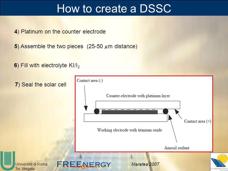 How to create a DSSC 4) Platinum on the counter electrode