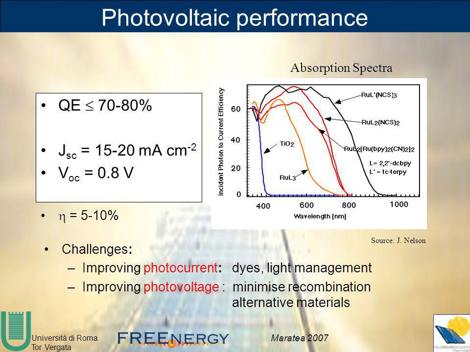Photovoltaic performance