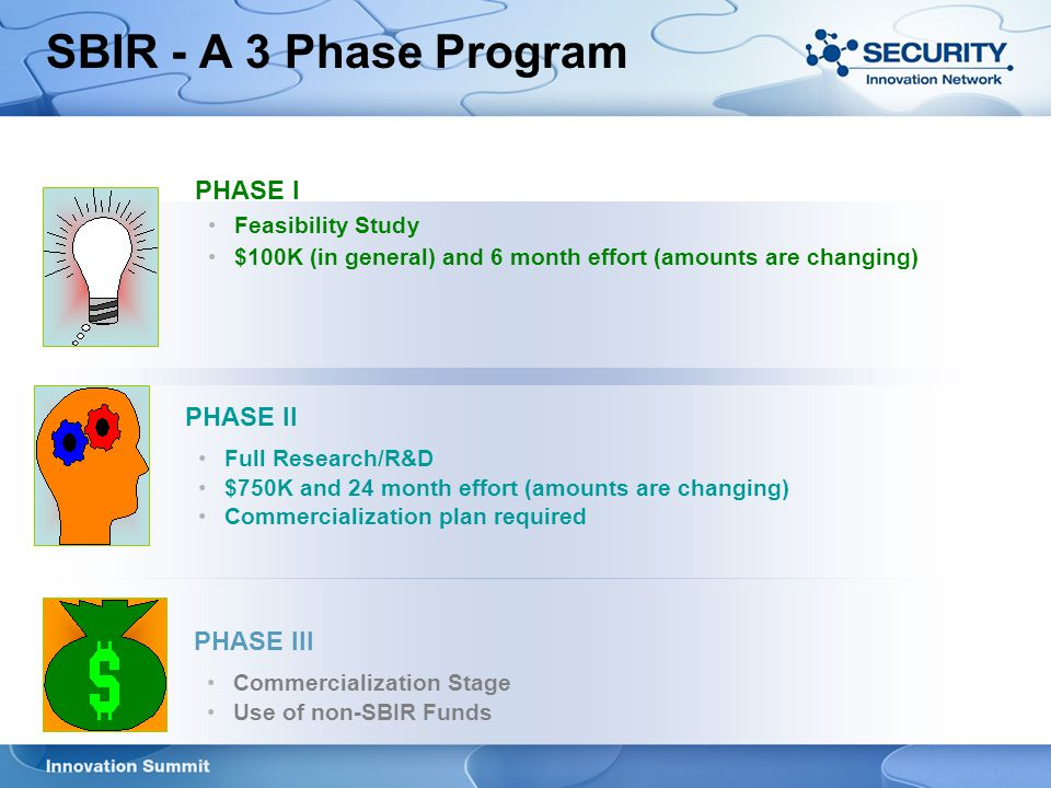 Sbir phase i business plan