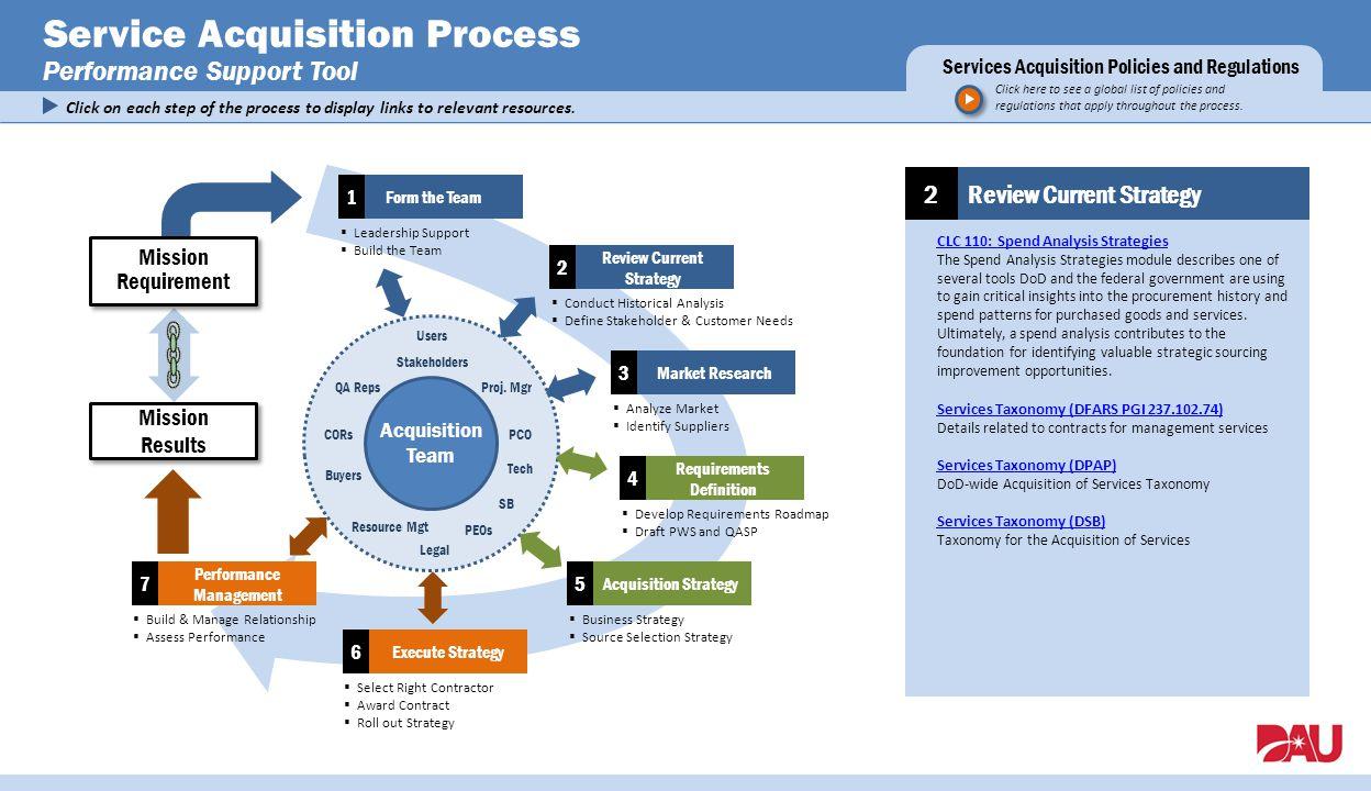 Service Acquisition Process