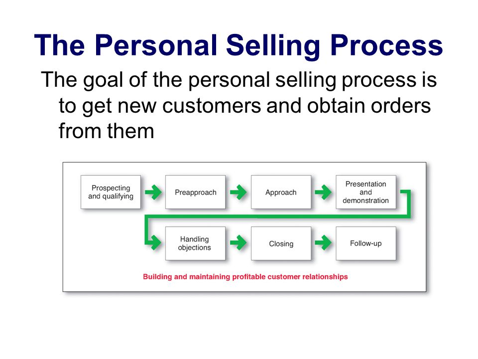 7 Important stages in personal selling process