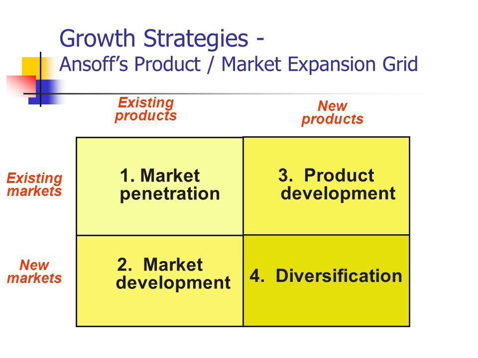 What is the role of marketing in the implementation of adaptive strategies for expansion?