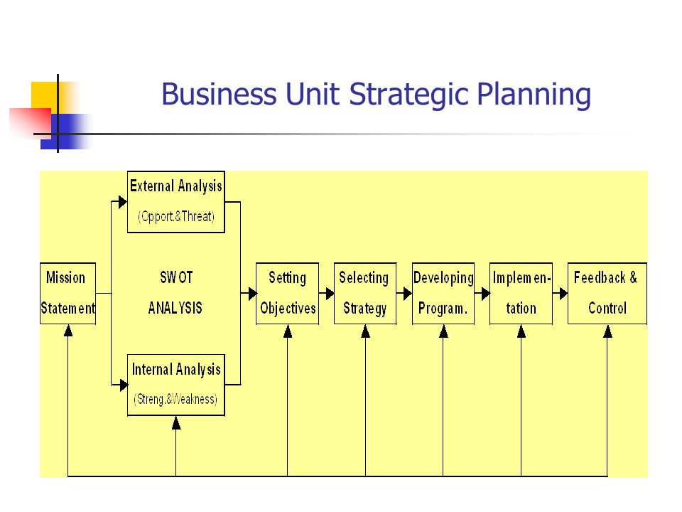 strategic business unit A strategic business unit is a small organization within a larger organization tasked with building a new product or exploring a new market creating a new.
