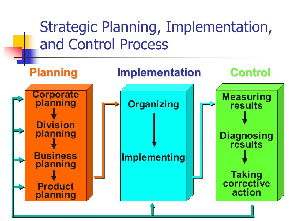 strategic planning and implementation and strategic marketing management Strategic marketing planning is of a realistic marketing budget and the dedication of an implementation the plan informs management.