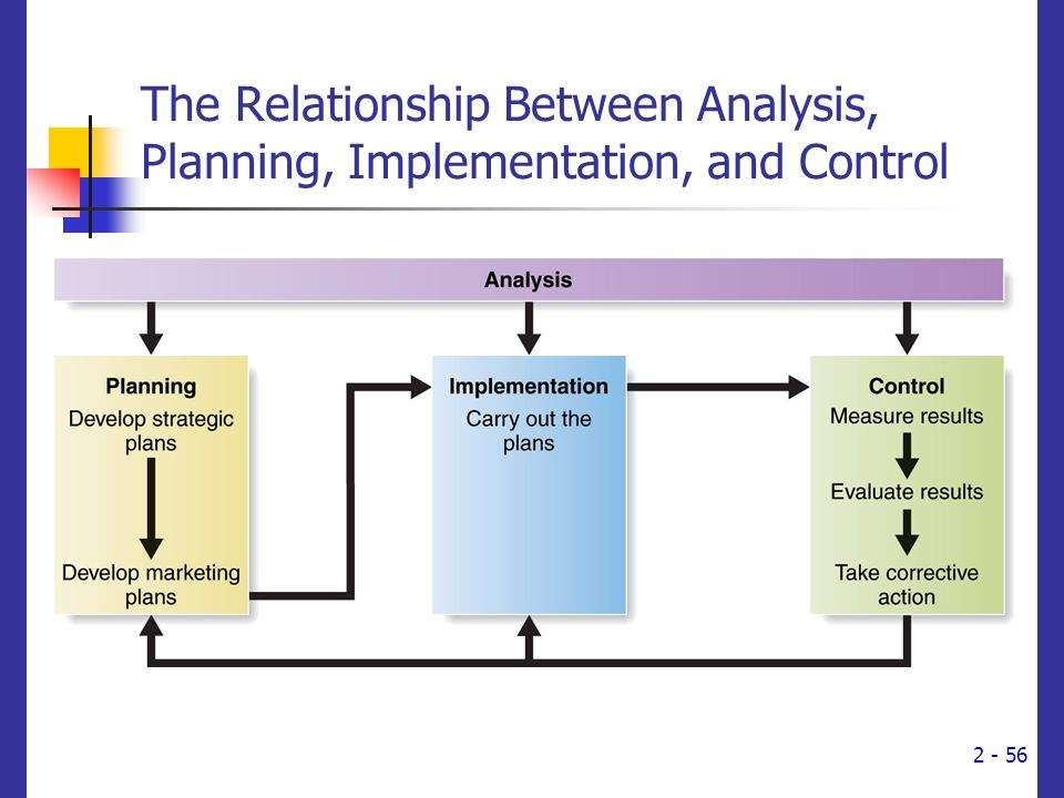 Elegant The Relationship Between Analysis, Planning, Implementation, And Control