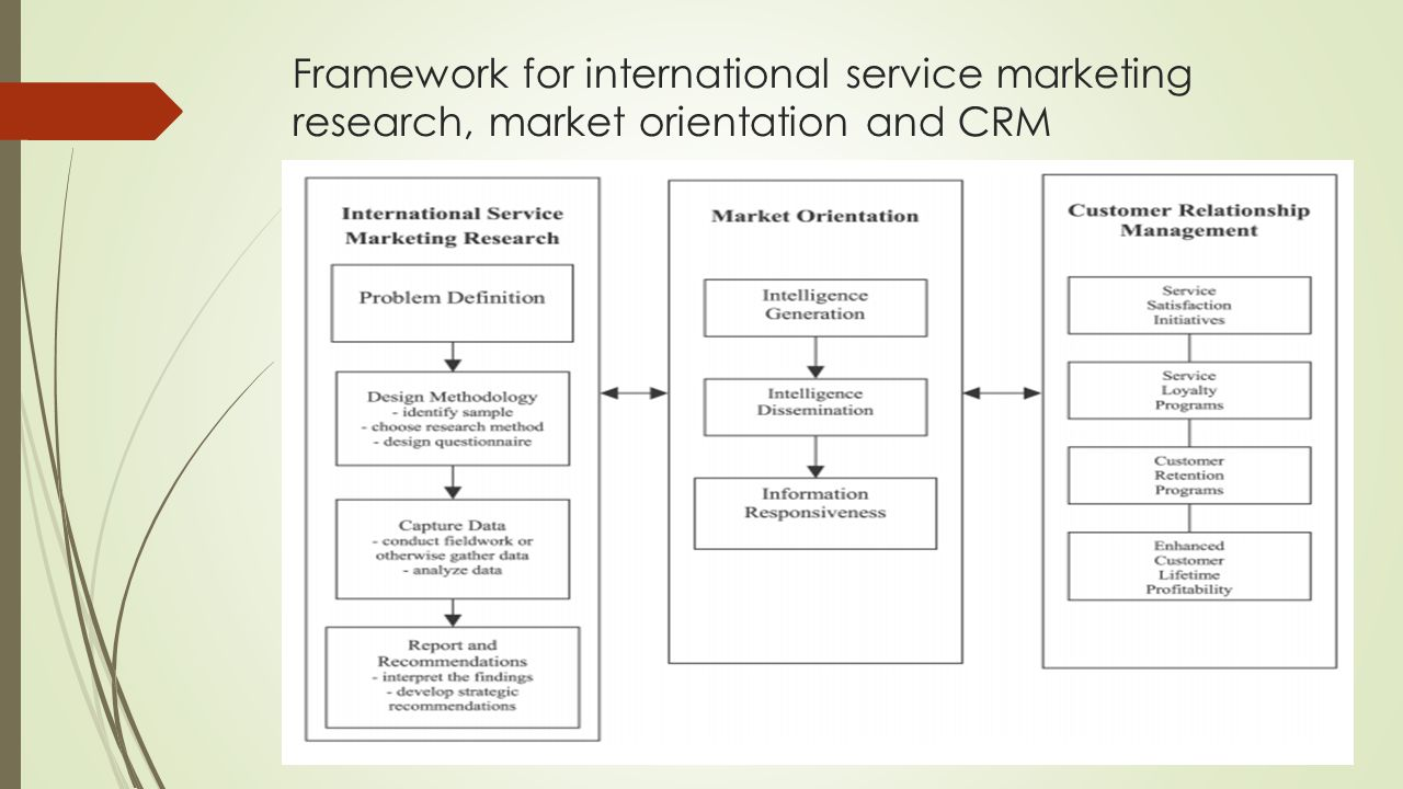 marketing relationship research thesis The effect of customer relationship management (crm) concept adoption on a thesis submitted in partial 22 rise of relationship marketing.