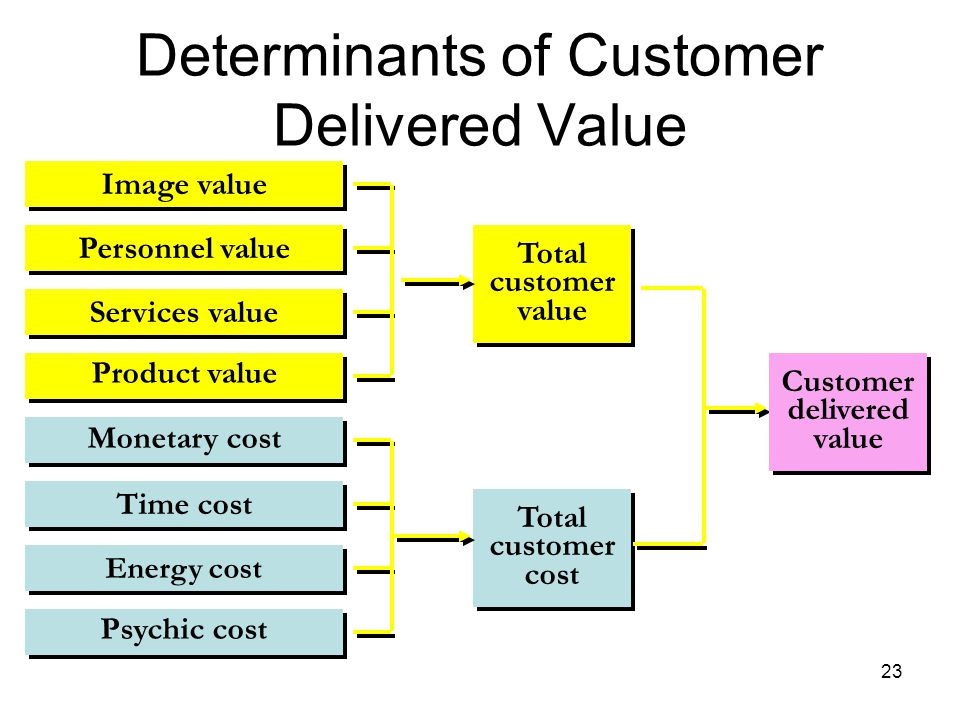 determinants of customer value marketing essay 23032015 proposed topic: an empirical investigation of the determinants of customer satisfaction in airline industry: evidence from saudi arabia airline.