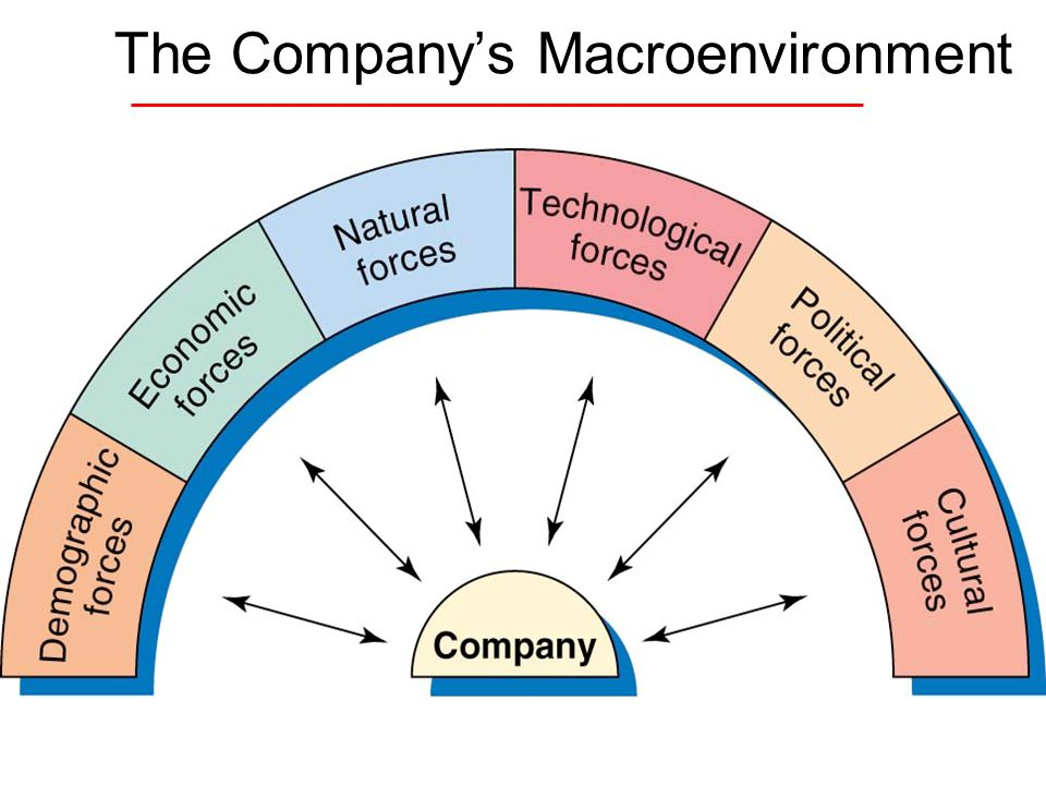 law and macro environment Macro environment factors are external forces that affect the running of a  business or  pestel also includes environmental and legal factors.