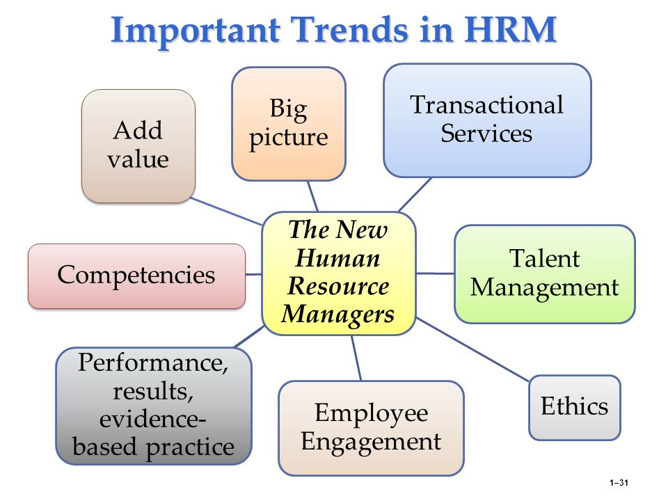 new trends in human resources Trends and problems of corporate human resources development for employees employers and workers are conscious of the importance of human resources development.