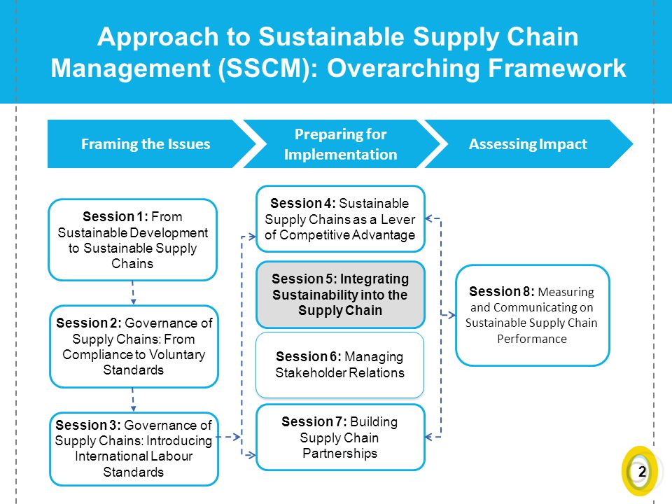 CEPE's Sustainable Supply Chain Management Certificate Program