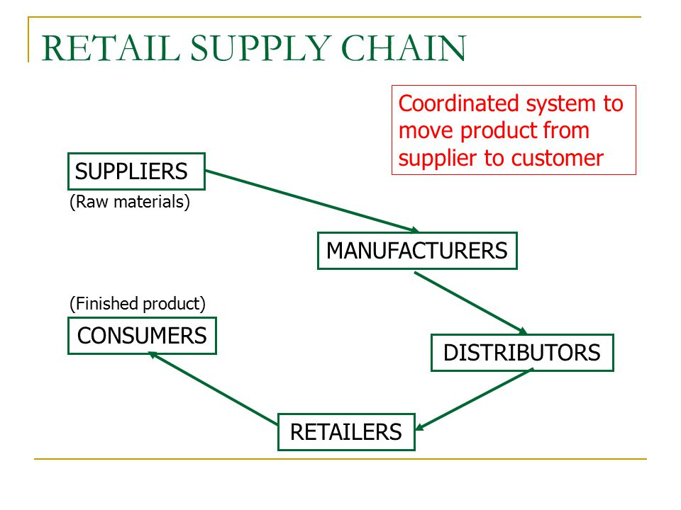 retailing and supply chain Lean retailing and supply chain restructuring: implications for private and public governance david weil boston university school of management.