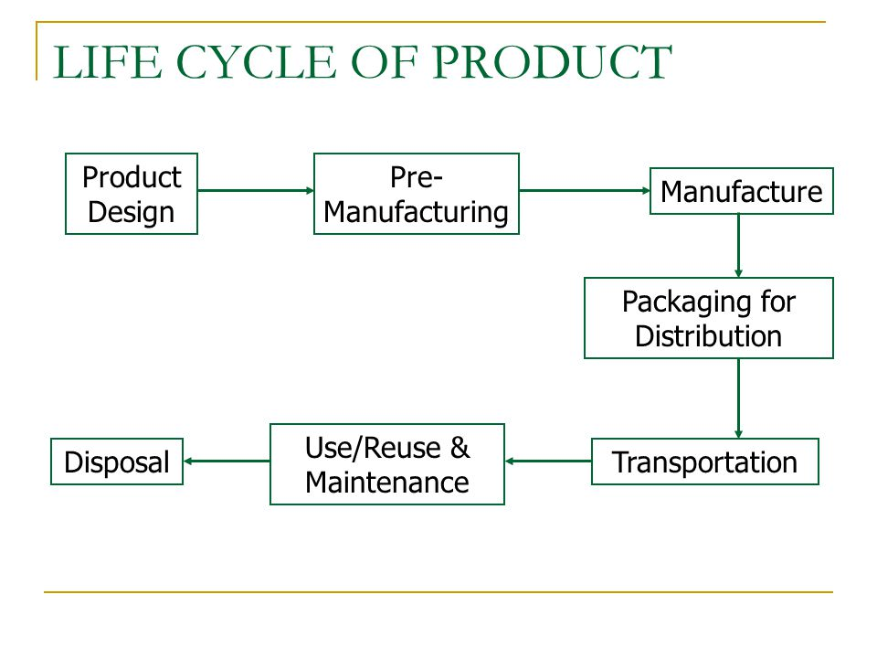 Greening supply chain in retail sector ppt video online for Product design manufacturing