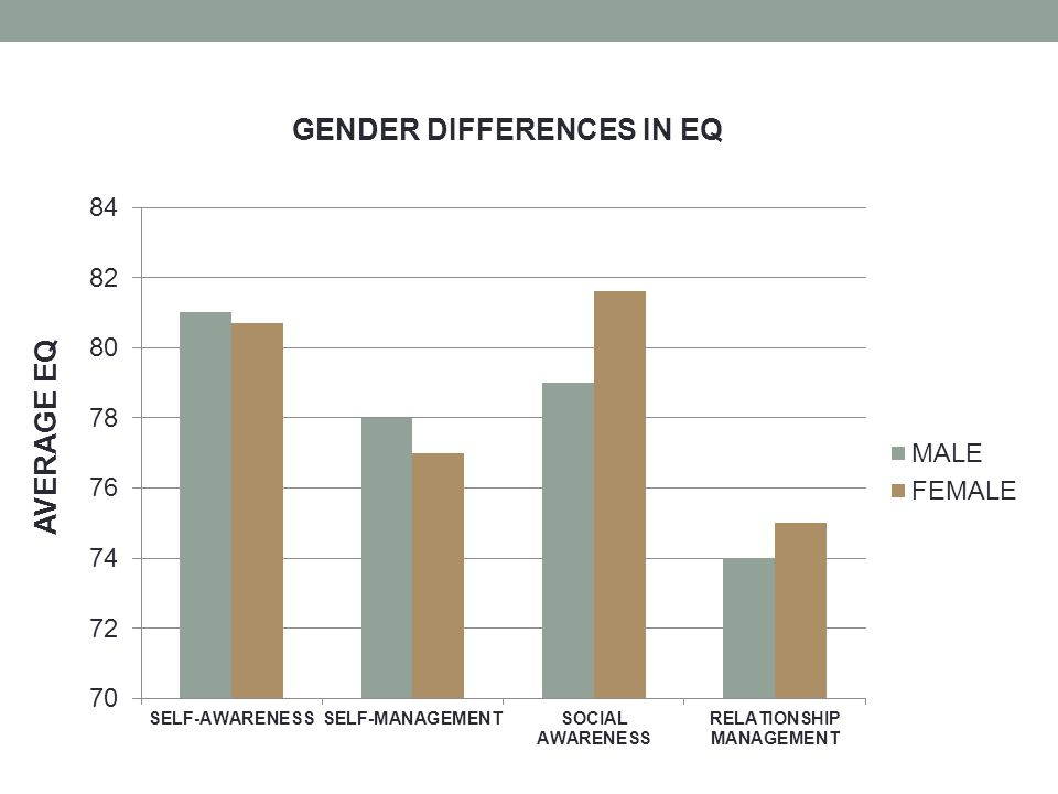 gender differences in intelligence In continuing our discussion on human intelligence and the predictive powers of iq, charles murray joins the broadcast to discuss the latest science regarding ethnic and gender differences in.