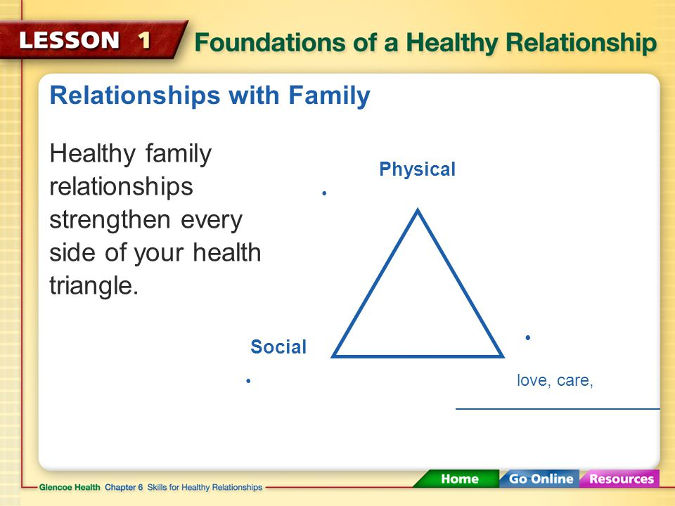 Chapter 6 Skills for Healthy Relationships Lesson 1 ppt download – Health Triangle Worksheet