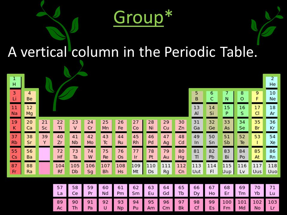 Vertical Columns On Periodic Table