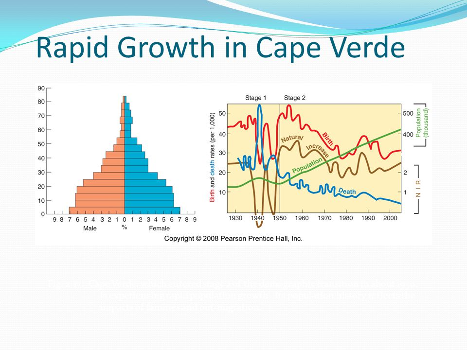 Rapid Growth in Cape Verde