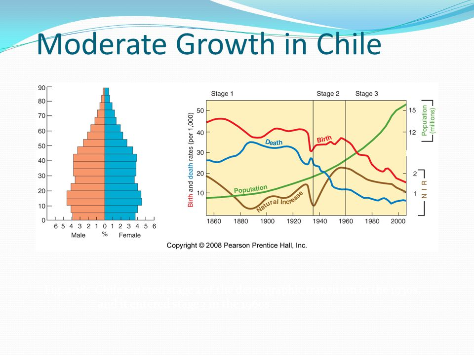 Moderate Growth in Chile