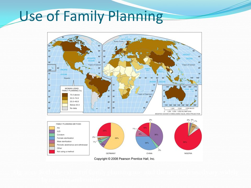 Use of Family Planning Fig.