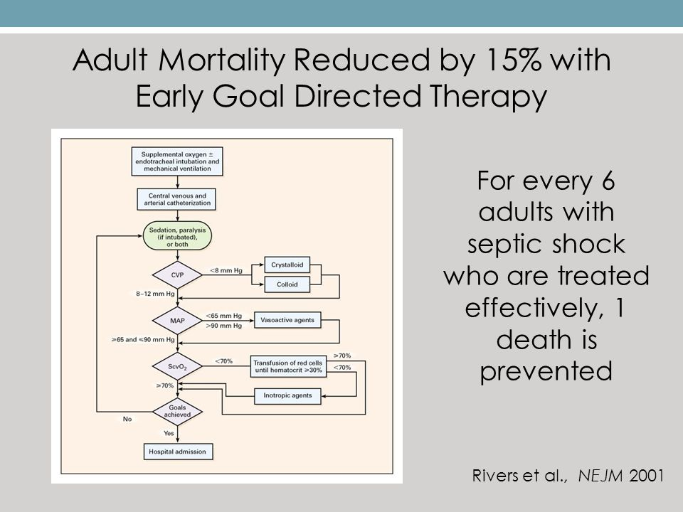 early goal directed therapy pdf
