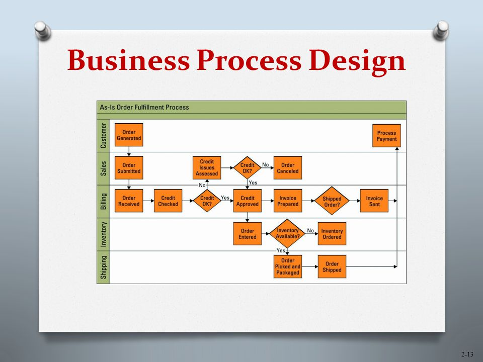 Process layout of textile company