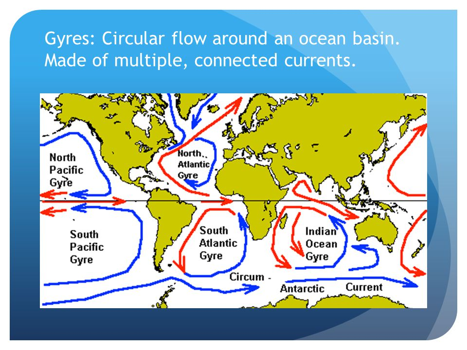 Gyres: Circular flow around an ocean basin