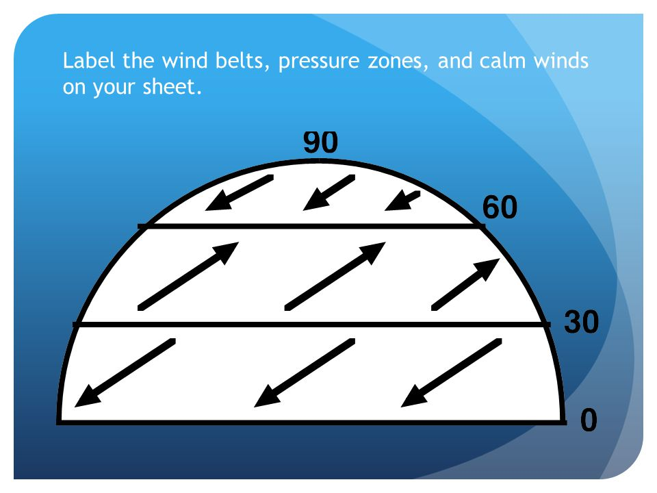 Label the wind belts, pressure zones, and calm winds on your sheet.
