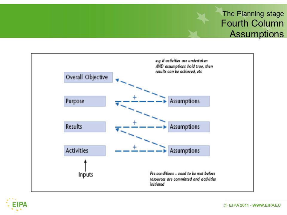 The Planning stage Fourth Column Assumptions