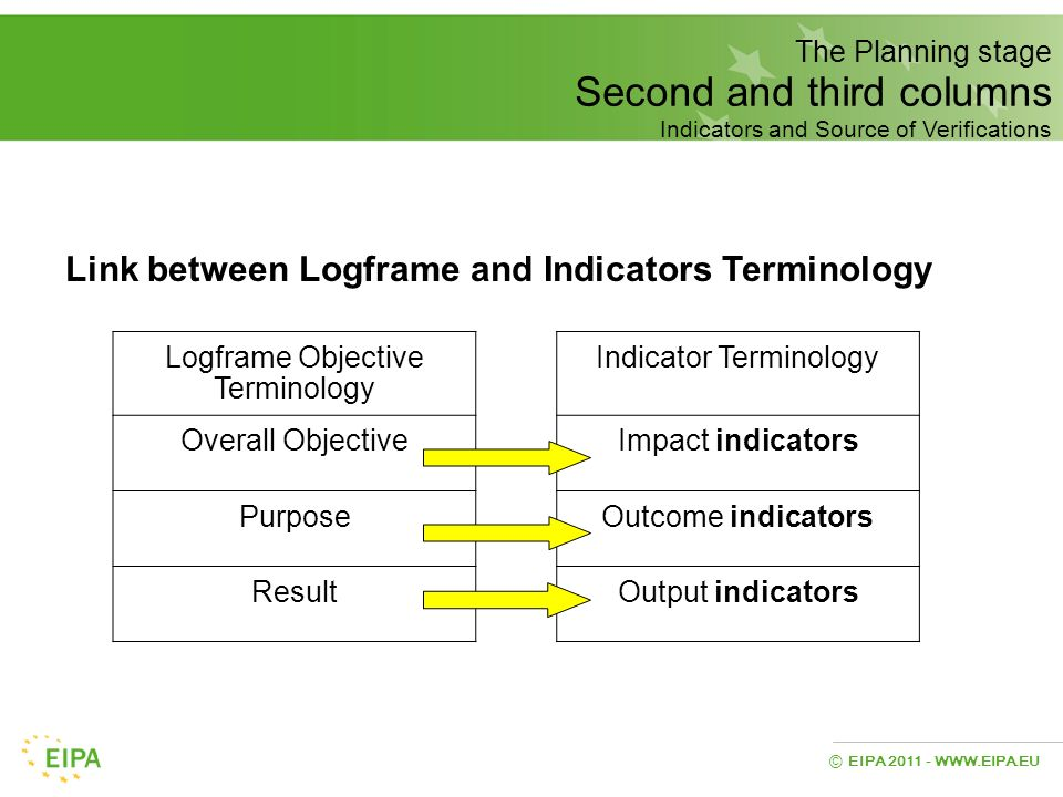 Link between Logframe and Indicators Terminology